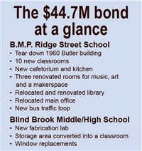 Blind Brook has history of passing bonds