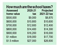 B.B. 2021-22 school budget projects  school tax reduction, 0% levy increase